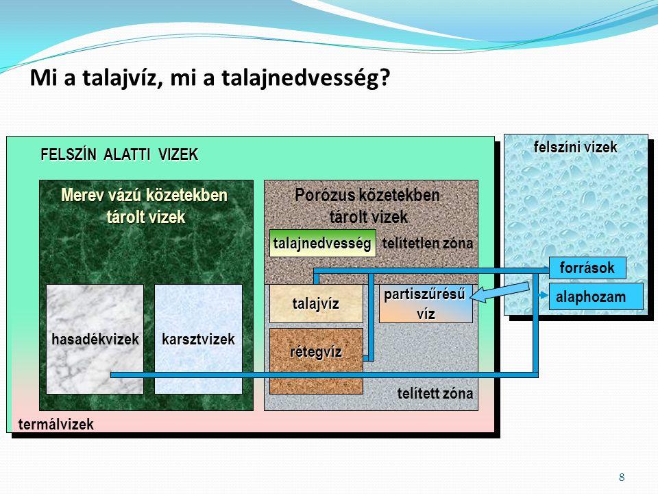 Mi a talajvíz, mi a talajnedvesség
