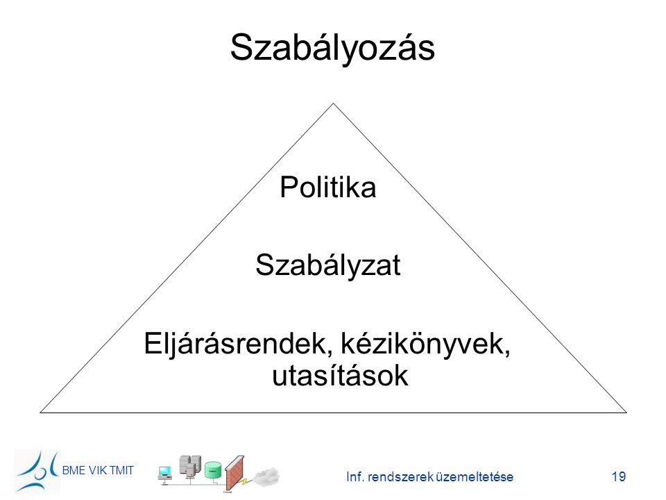 Szabályozás Politika Szabályzat Eljárásrendek, kézikönyvek, utasítások