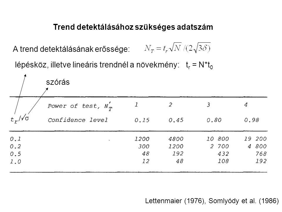 Trend detektálásához szükséges adatszám