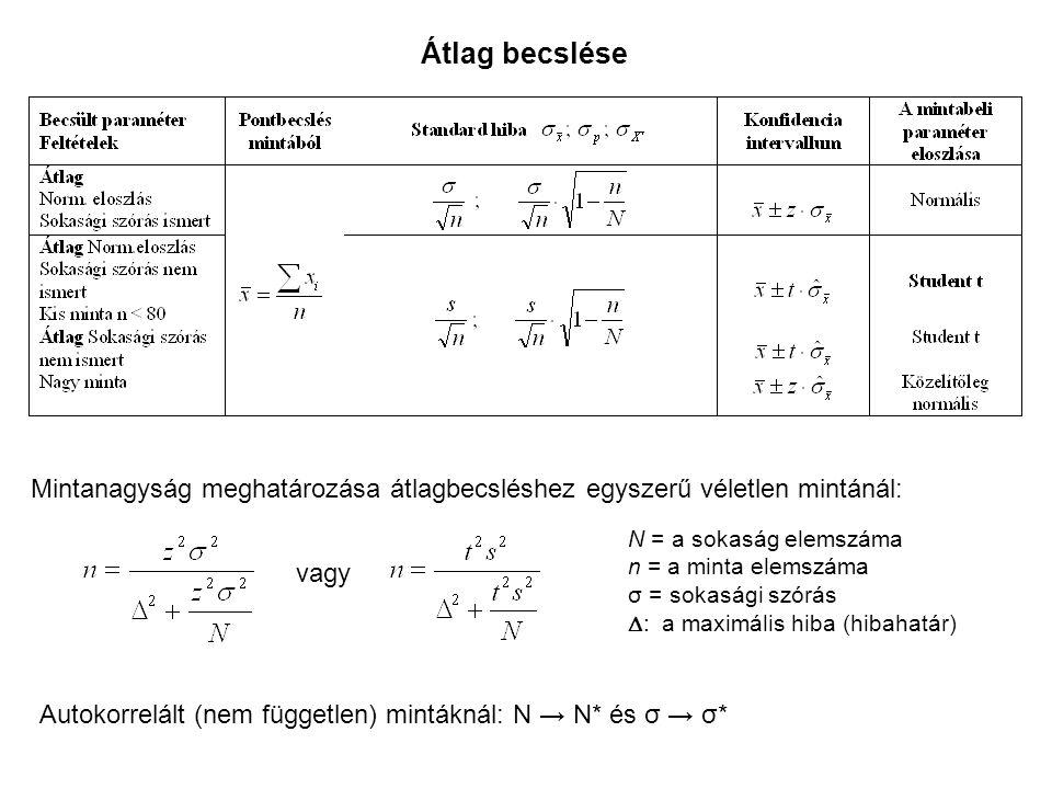 Átlag becslése Mintanagyság meghatározása átlagbecsléshez egyszerű véletlen mintánál: N = a sokaság elemszáma.