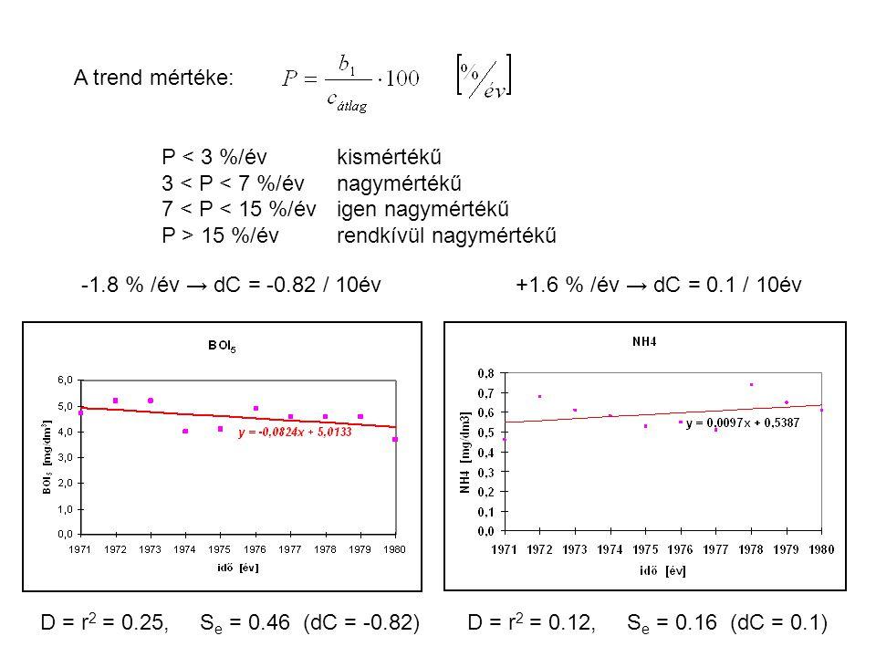 A trend mértéke: P < 3 %/év kismértékű. 3 < P < 7 %/év nagymértékű. 7 < P < 15 %/év igen nagymértékű.