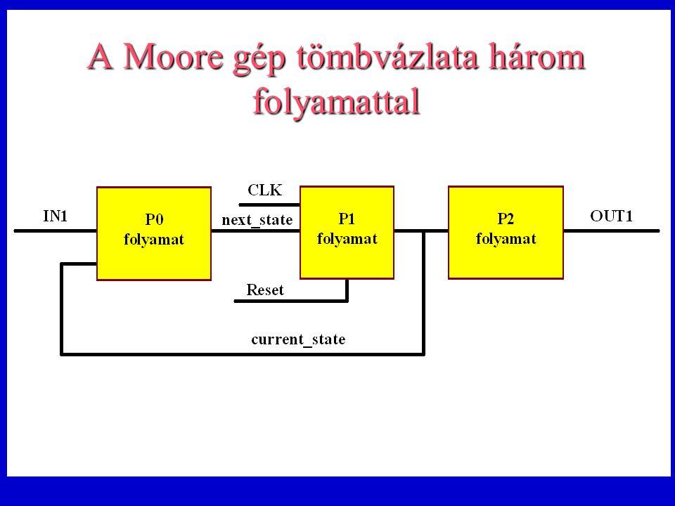 A Moore gép tömbvázlata három folyamattal