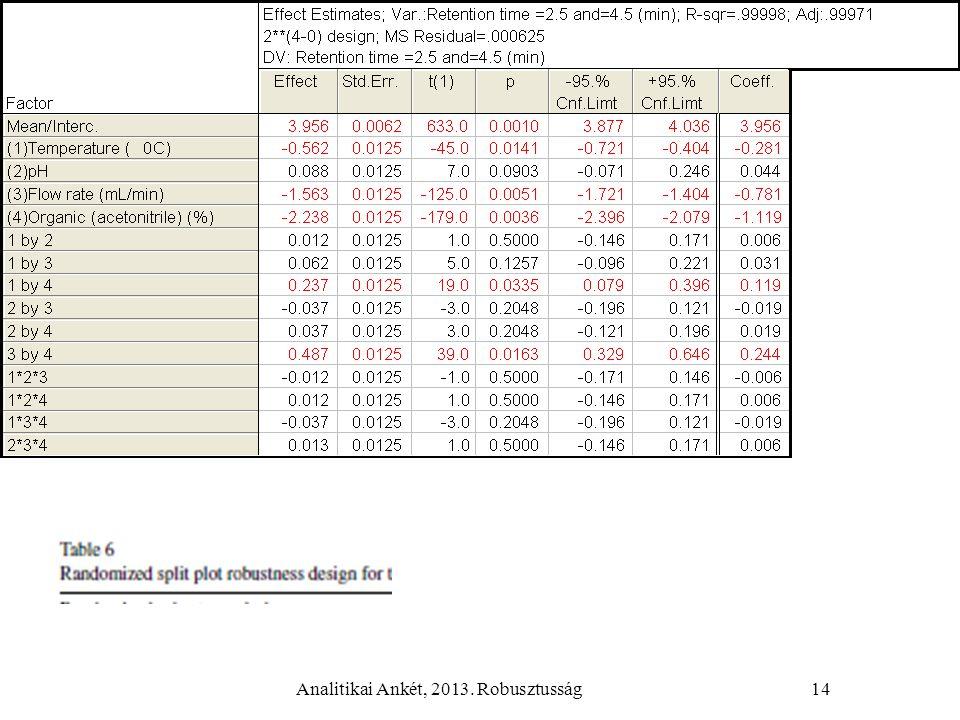 Analitikai Ankét, 2013. Robusztusság