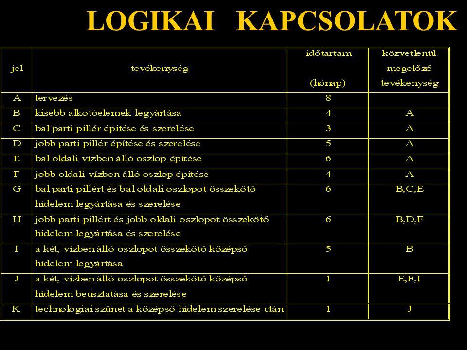 LOGIKAI KAPCSOLATOK