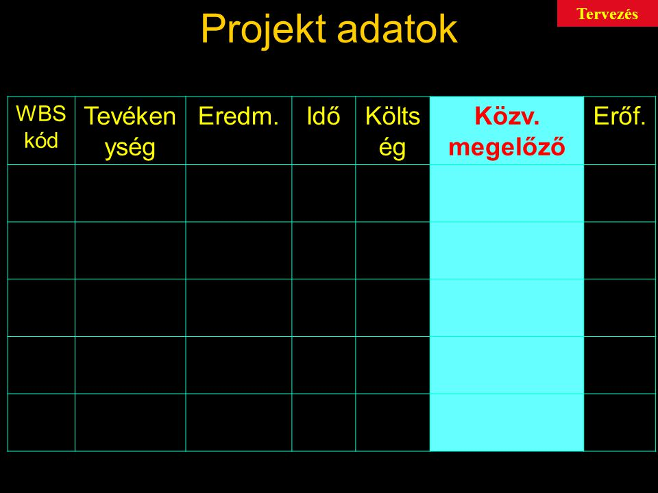 Projekt adatok Tevékenység Eredm. Idő Költség Közv. megelőző Erőf.