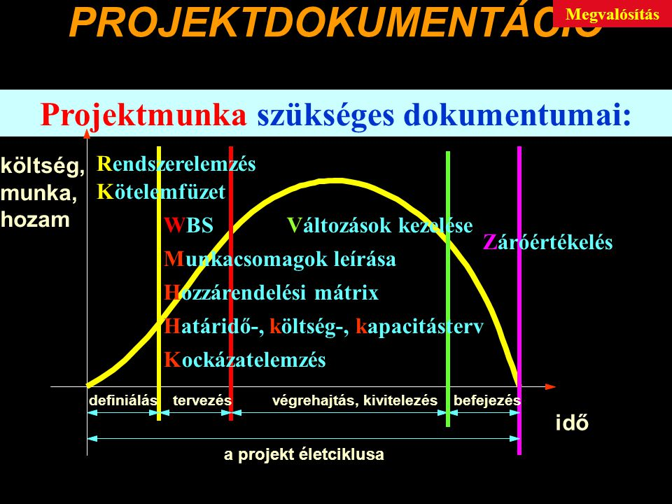 Projektmunka szükséges dokumentumai: