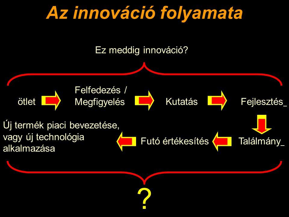 Az innováció folyamata