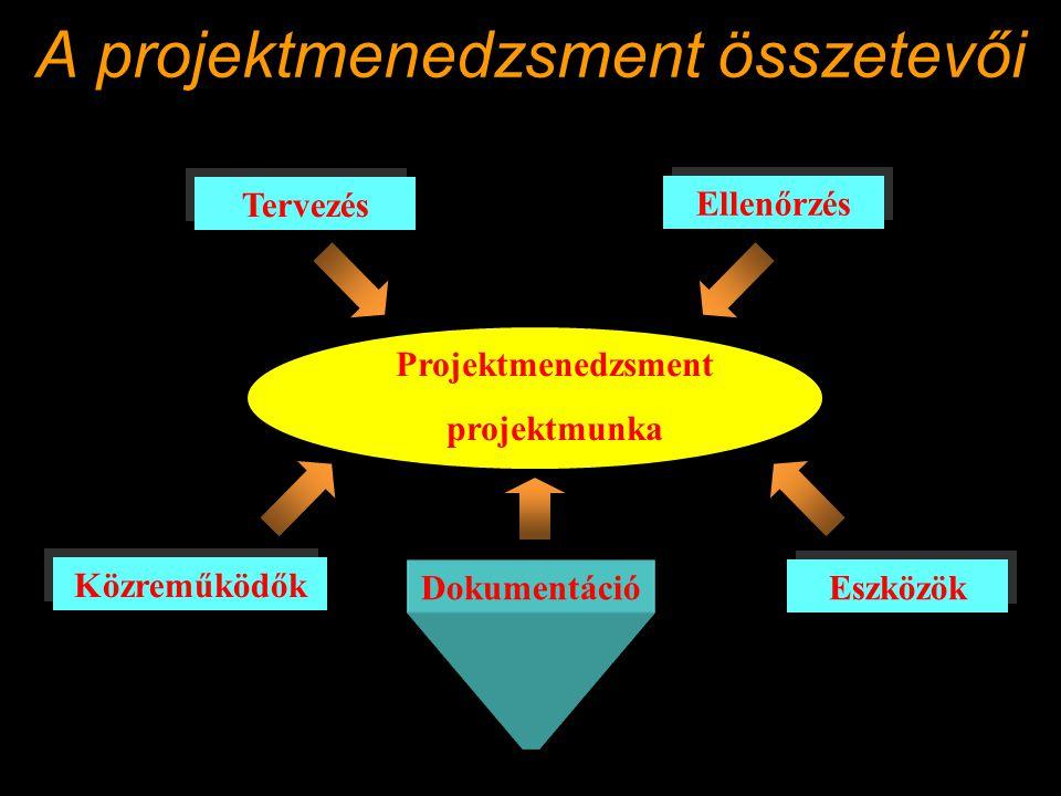 A projektmenedzsment összetevői