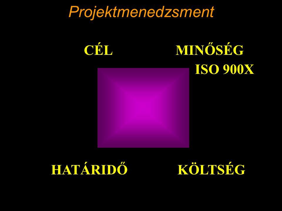 Projektmenedzsment CÉL MINŐSÉG ISO 900X HATÁRIDŐ KÖLTSÉG