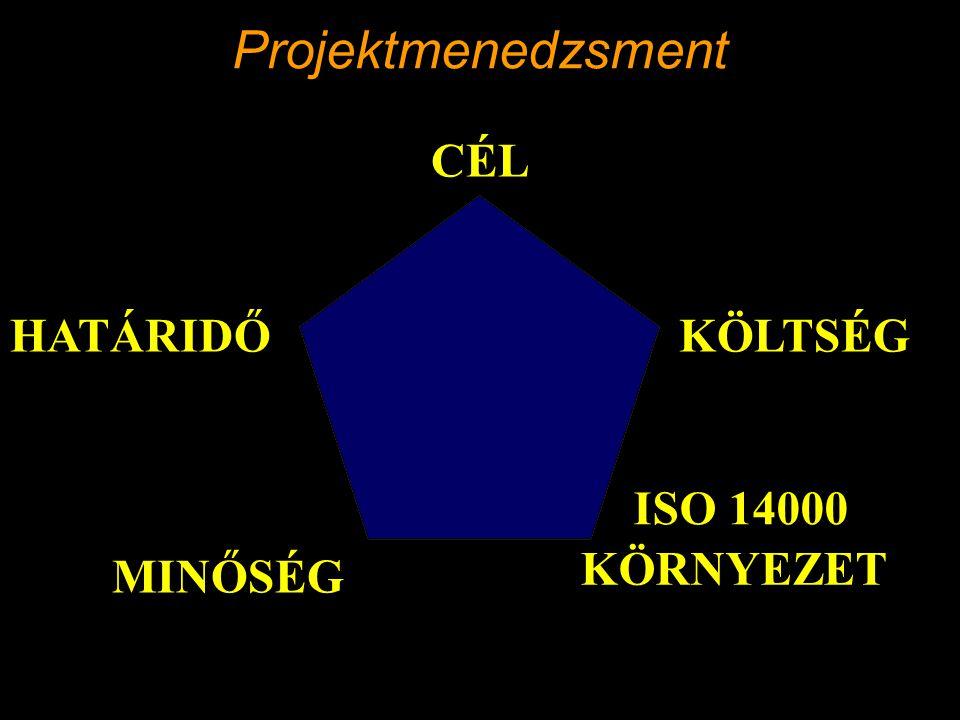 Projektmenedzsment CÉL HATÁRIDŐ KÖLTSÉG ISO 14000 KÖRNYEZET MINŐSÉG