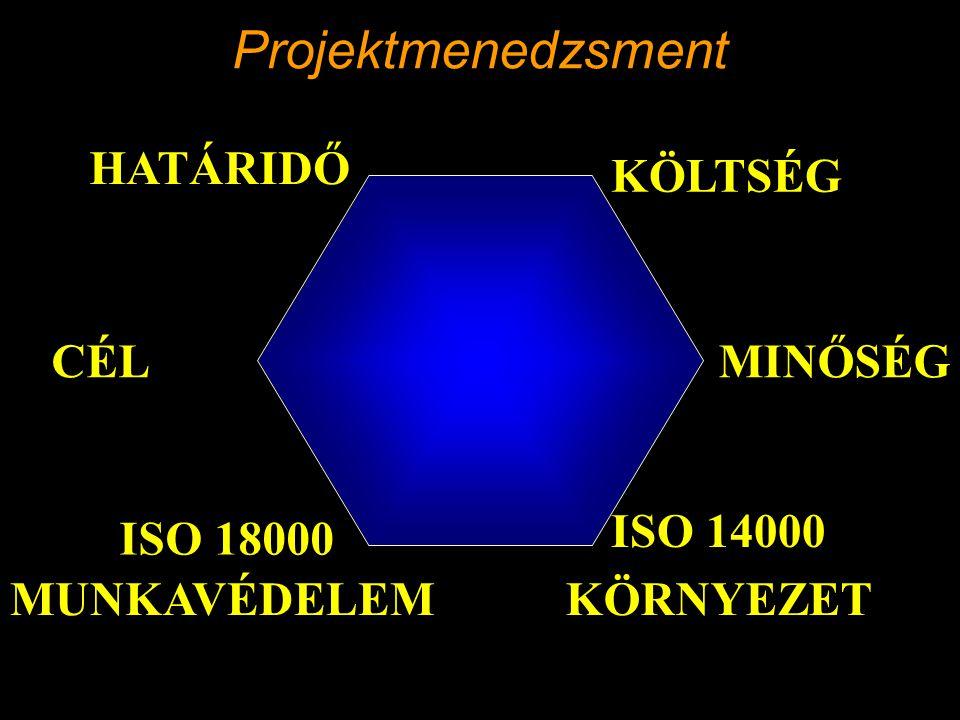 Projektmenedzsment HATÁRIDŐ KÖLTSÉG CÉL MINŐSÉG ISO 14000 ISO 18000