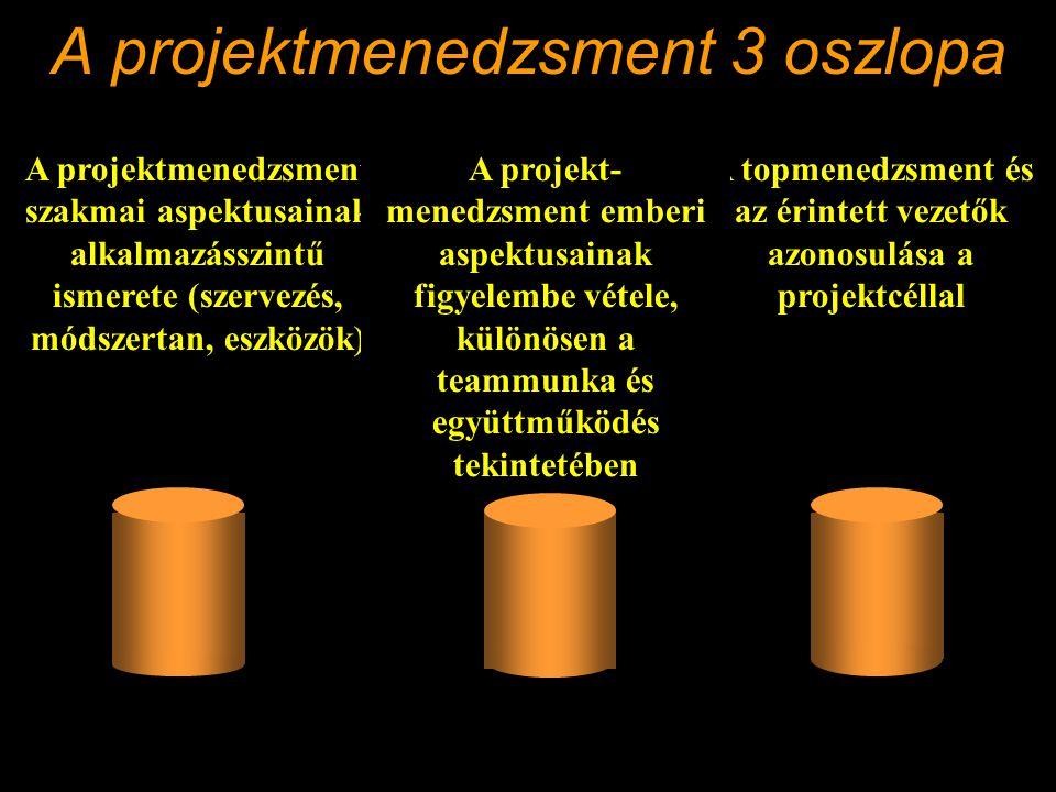 A projektmenedzsment 3 oszlopa