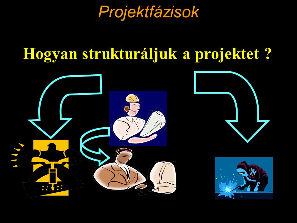 Projektfázisok Hogyan strukturáljuk a projektet
