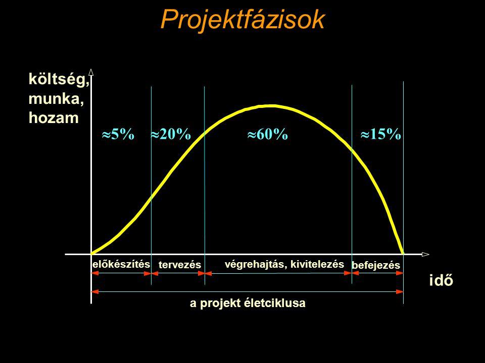 Projektfázisok költség, munka, hozam 5% 20% 60% 15% idő