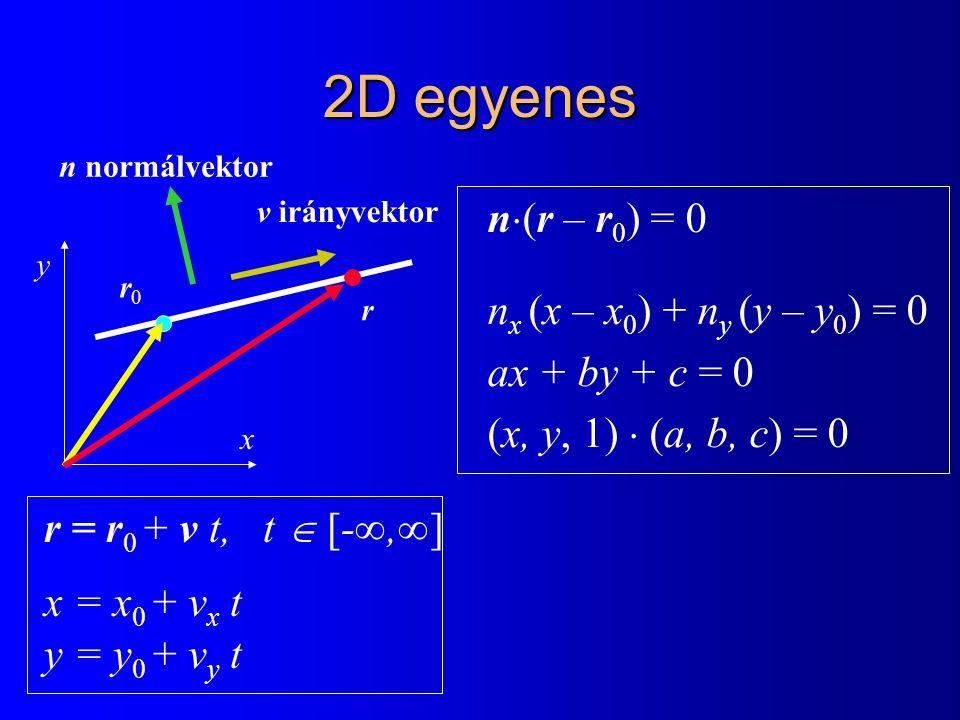 2D egyenes n(r – r0) = 0 nx (x – x0) + ny (y – y0) = 0