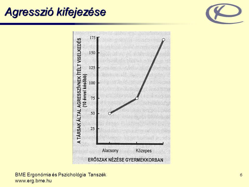 Agresszió kifejezése BME Ergonómia és Pszichológia Tanszék