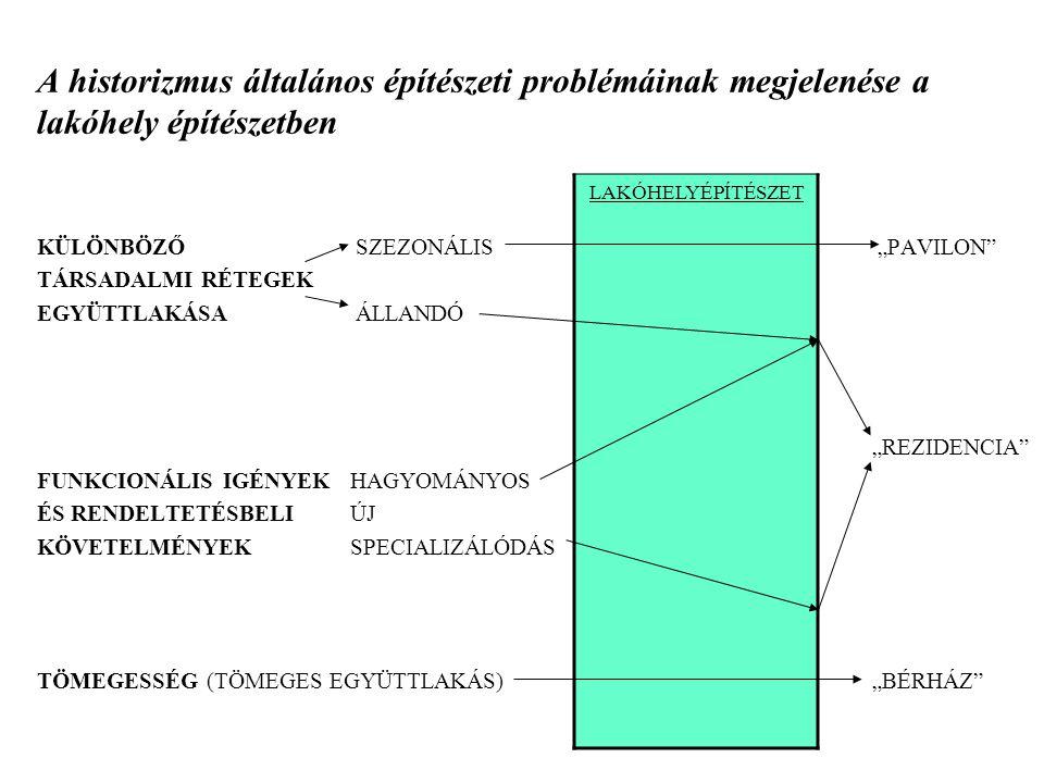 A historizmus általános építészeti problémáinak megjelenése a lakóhely építészetben