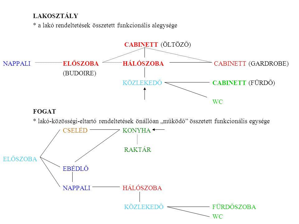 LAKOSZTÁLY * a lakó rendeltetések összetett funkcionális alegysége. CABINETT (ÖLTÖZŐ) NAPPALI ELŐSZOBA HÁLÓSZOBA CABINETT (GARDROBE)