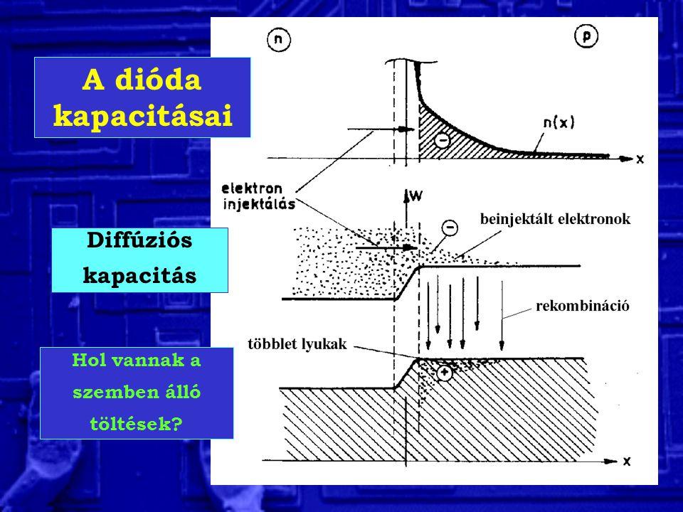 A dióda kapacitásai Diffúziós kapacitás Hol vannak a szemben álló