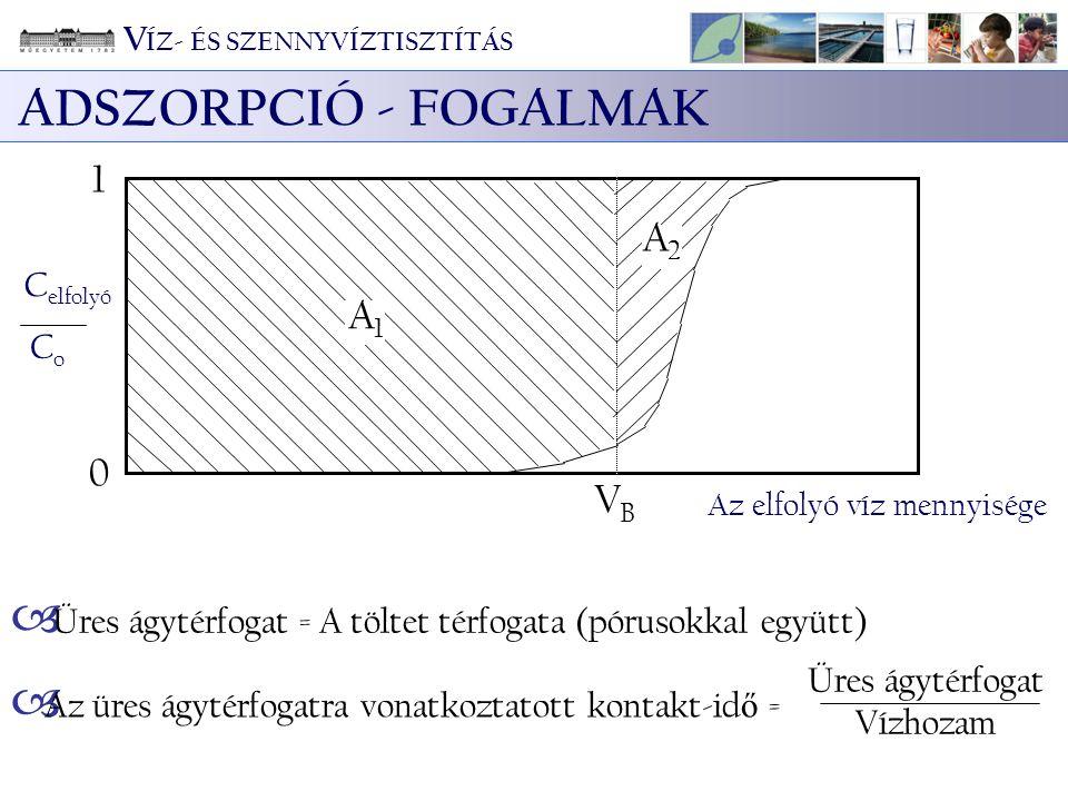 ADSZORPCIÓ - FOGALMAK 1 A2 A1 VB VÍZ- ÉS SZENNYVÍZTISZTÍTÁS Celfolyó