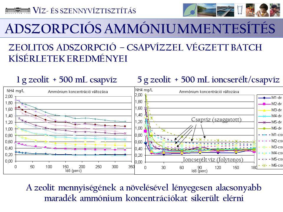 5 g zeolit + 500 mL ioncserélt/csapvíz