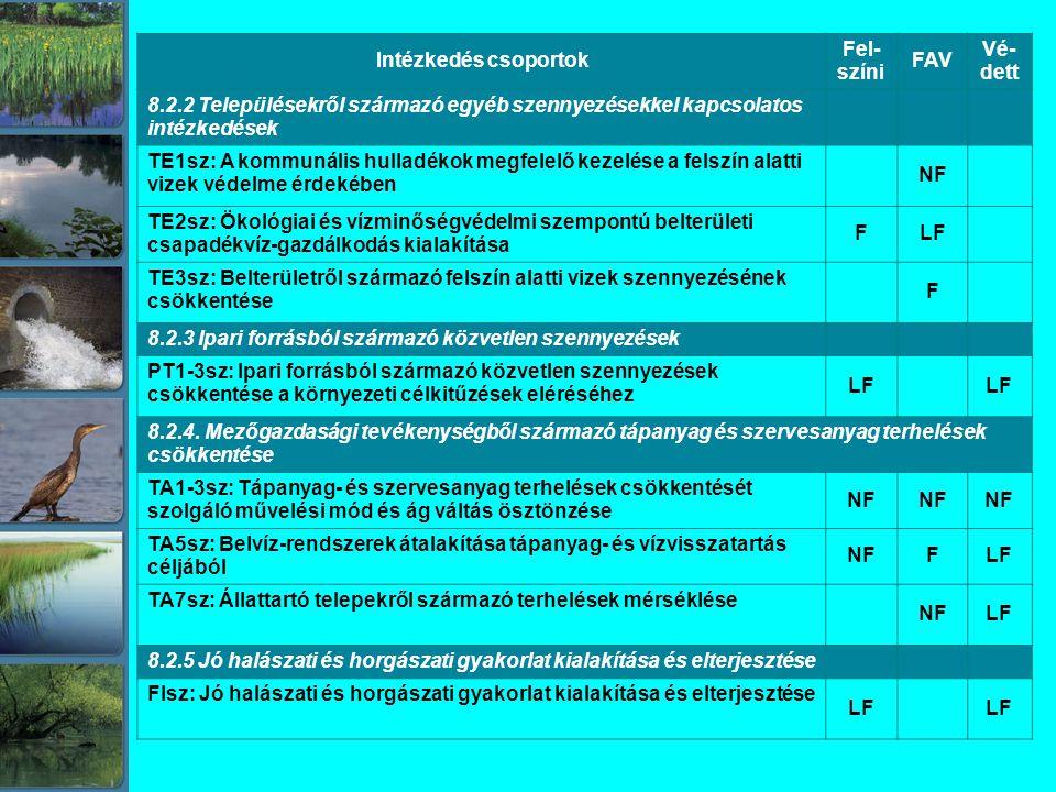 Intézkedés csoportok Fel-színi. FAV. Vé-dett. 8.2.2 Településekről származó egyéb szennyezésekkel kapcsolatos intézkedések.