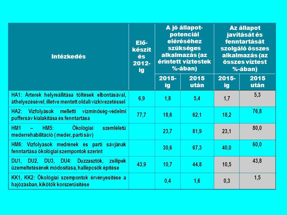 Intézkedés Elő-készítés. 2012-ig. A jó állapot-potenciál eléréséhez szükséges alkalmazás (az érintett víztestek %-ában)