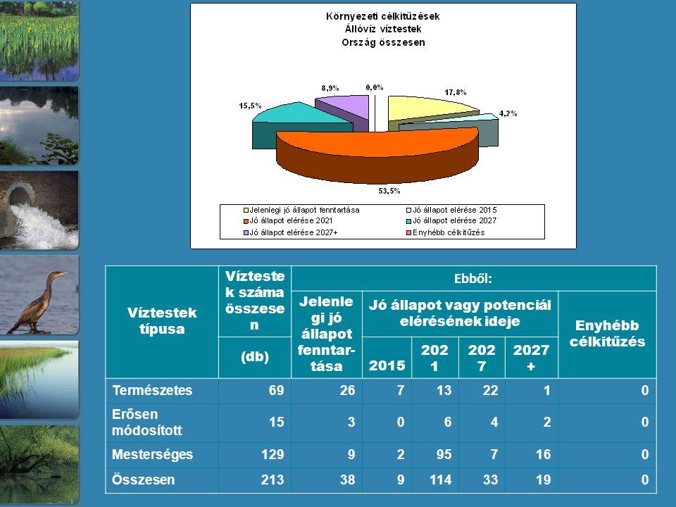 Ebből: Víztestek típusa Víztestek száma összesen