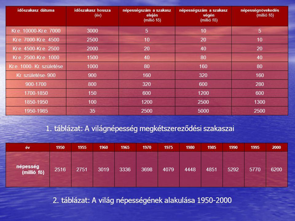 1. táblázat: A világnépesség megkétszereződési szakaszai