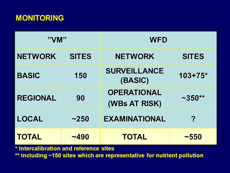 MONITORING VM WFD NETWORK SITES BASIC 150 SURVEILLANCE (BASIC)