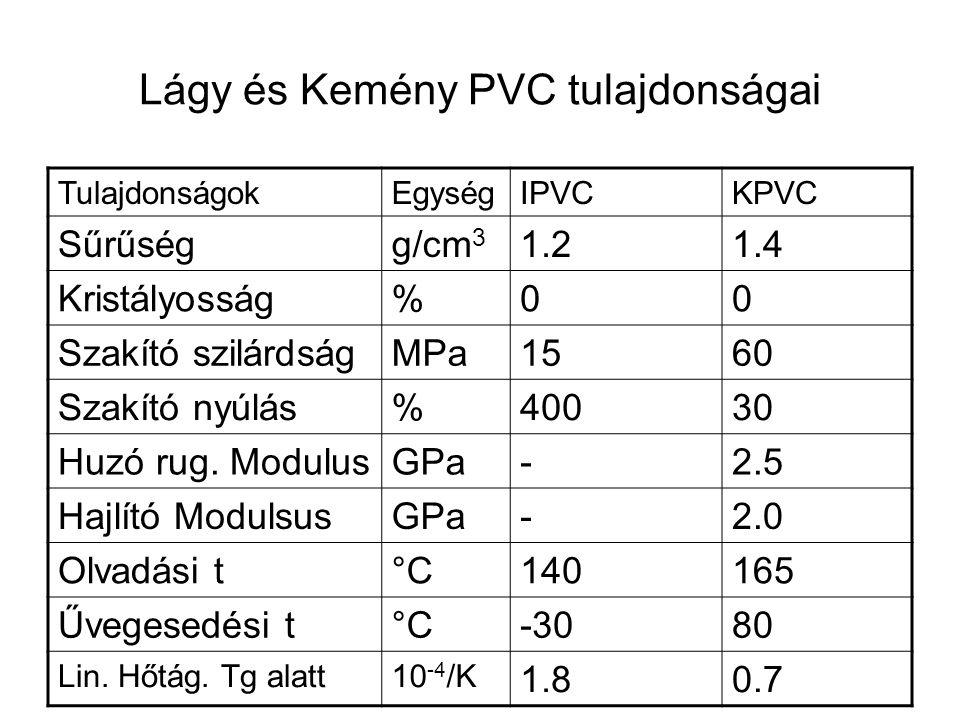 Lágy és Kemény PVC tulajdonságai