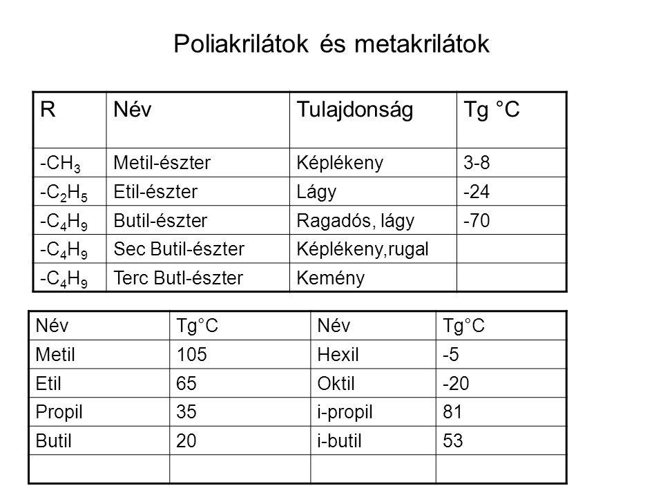 Poliakrilátok és metakrilátok