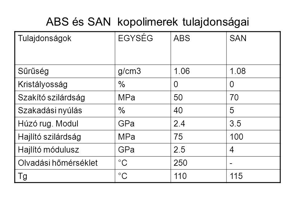 ABS és SAN kopolimerek tulajdonságai