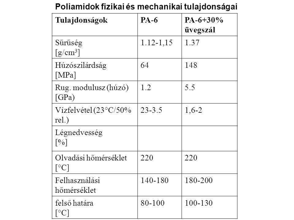 Poliamidok fizikai és mechanikai tulajdonságai
