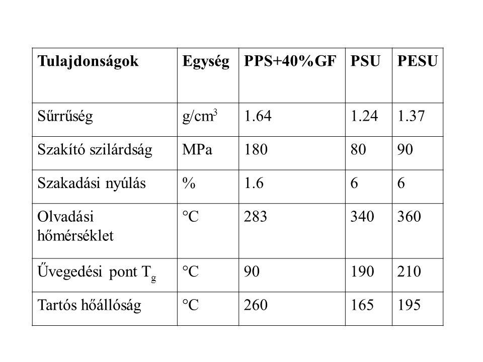 Tulajdonságok Egység. PPS+40%GF. PSU. PESU. Sűrrűség. g/cm3. 1.64. 1.24. 1.37. Szakító szilárdság.