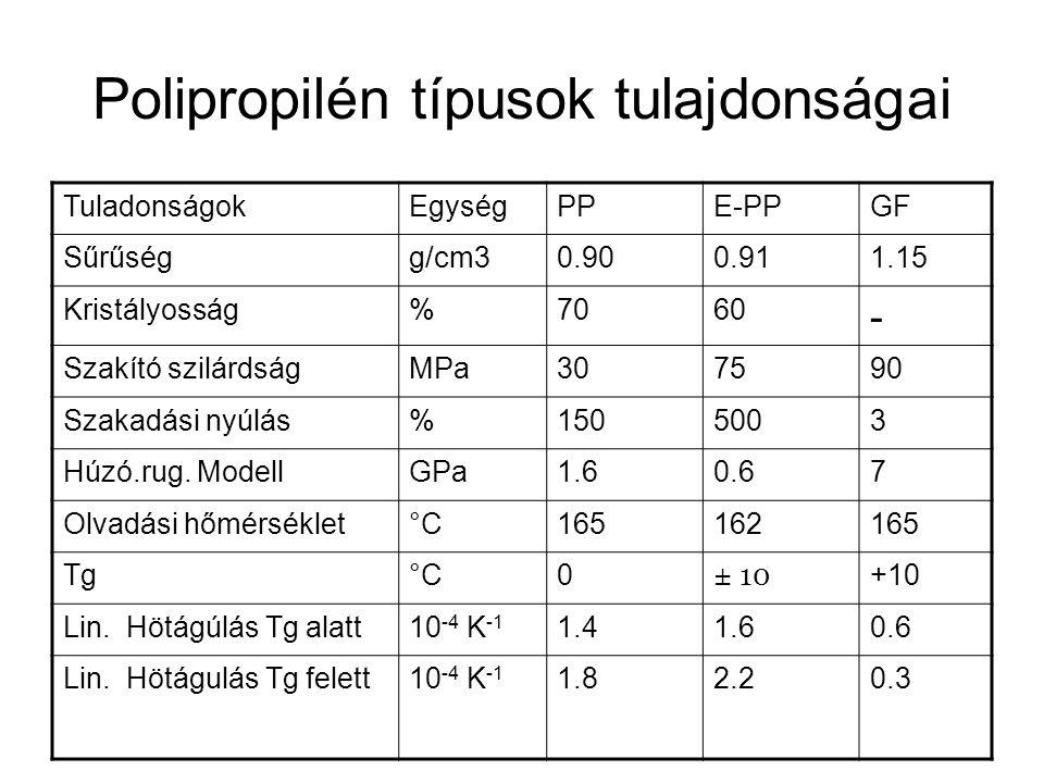 Polipropilén típusok tulajdonságai