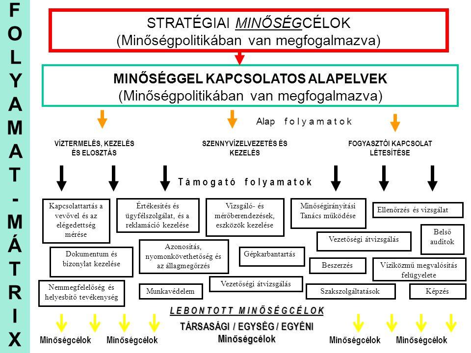 FOLYAMAT - MÁTR I X STRATÉGIAI MINŐSÉGCÉLOK