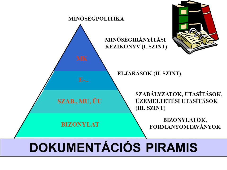 DOKUMENTÁCIÓS PIRAMIS
