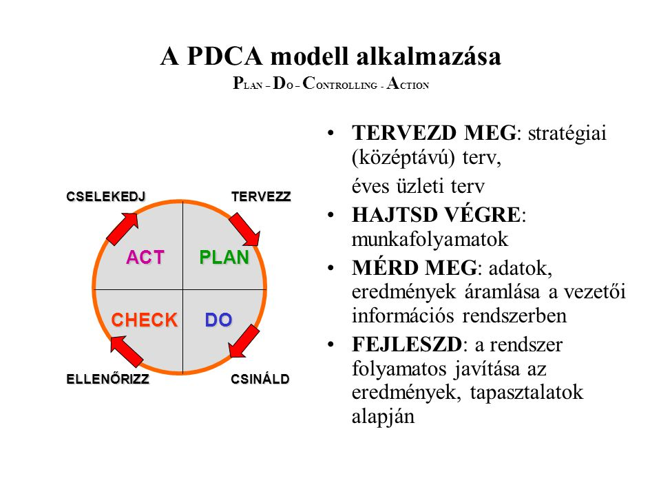A PDCA modell alkalmazása PLAN – DO – CONTROLLING - ACTION