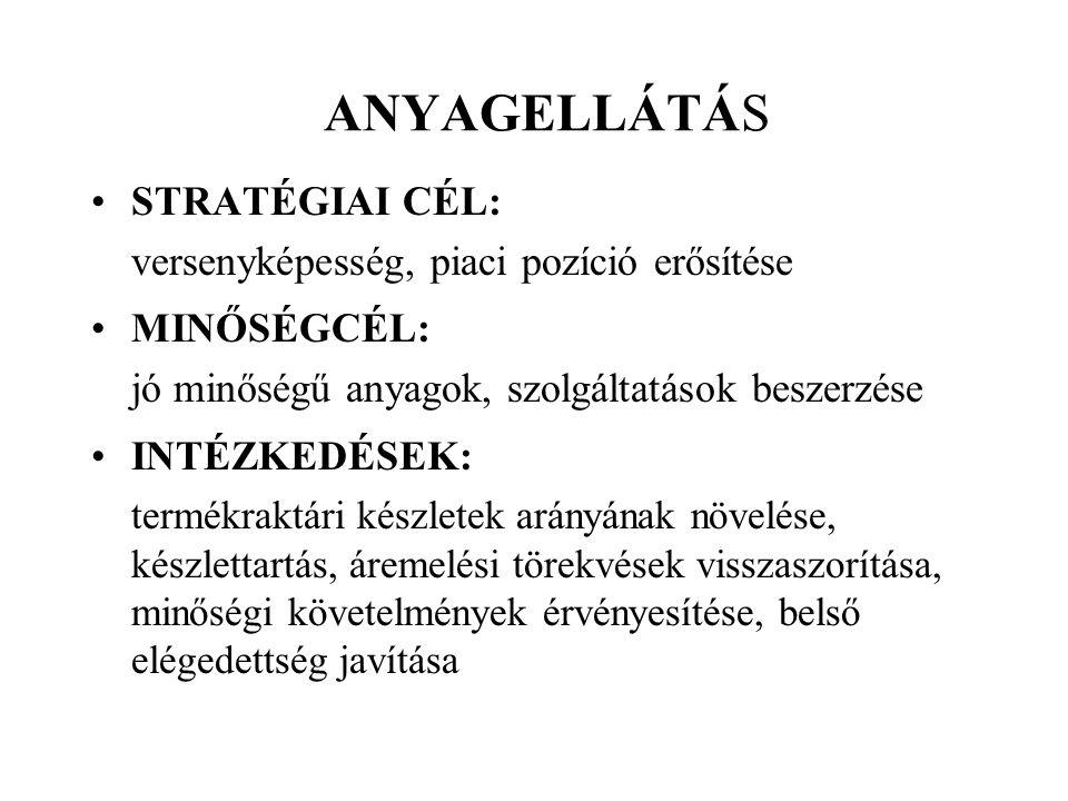 ANYAGELLÁTÁS STRATÉGIAI CÉL: versenyképesség, piaci pozíció erősítése
