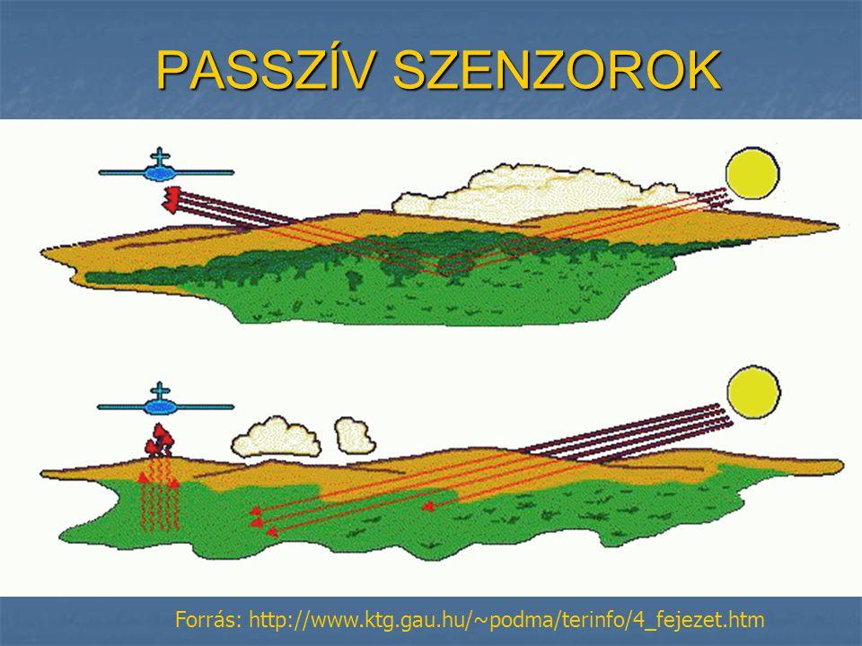 PASSZÍV SZENZOROK Forrás: http://www.ktg.gau.hu/~podma/terinfo/4_fejezet.htm