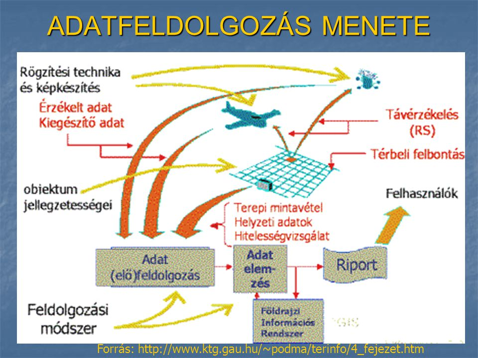 ADATFELDOLGOZÁS MENETE