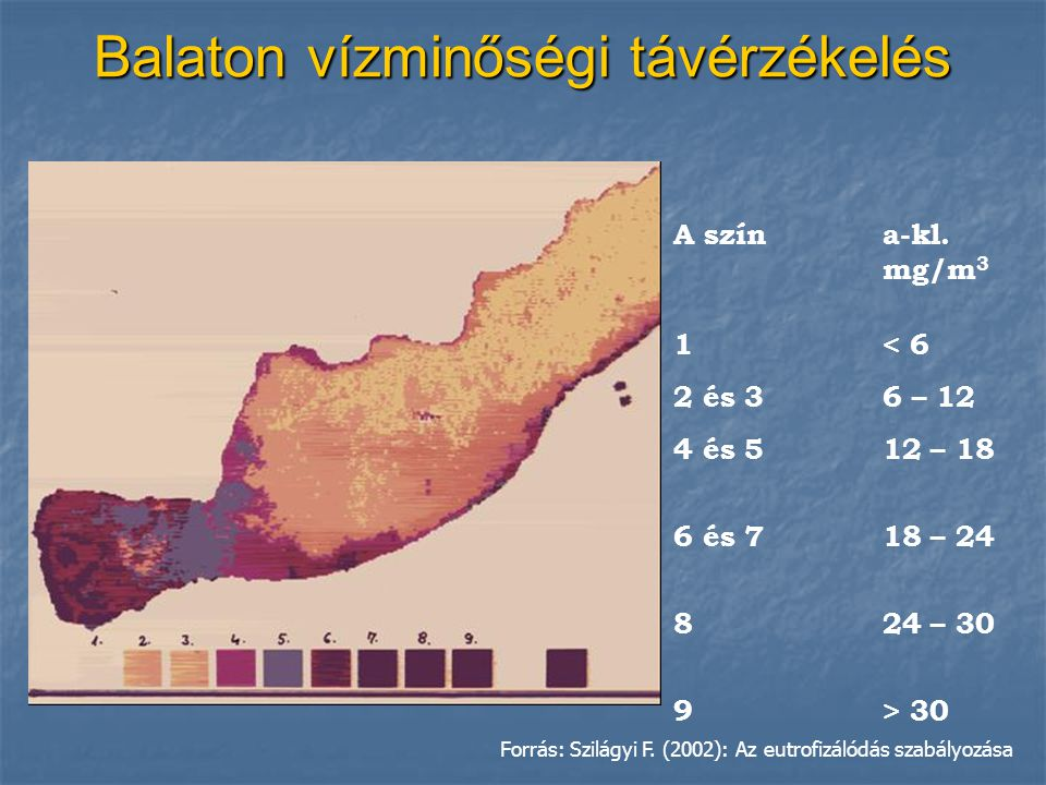 Balaton vízminőségi távérzékelés