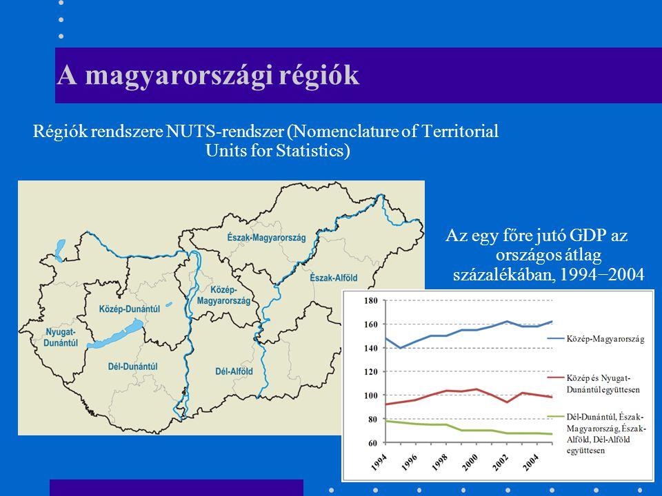 A magyarországi régiók