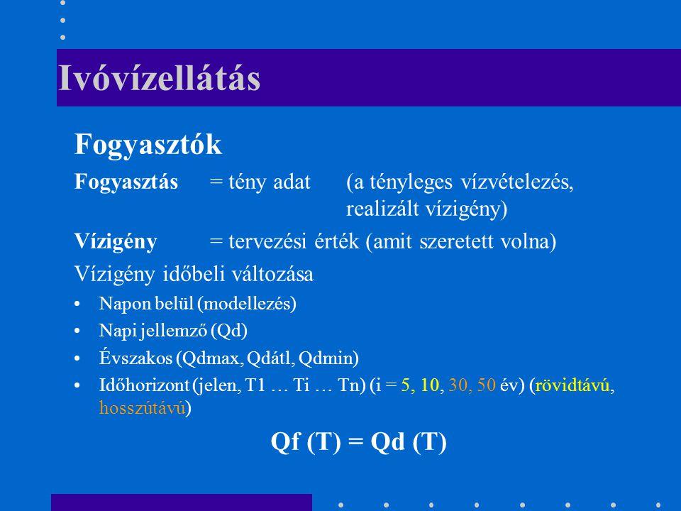 Ivóvízellátás Fogyasztók Qf (T) = Qd (T)