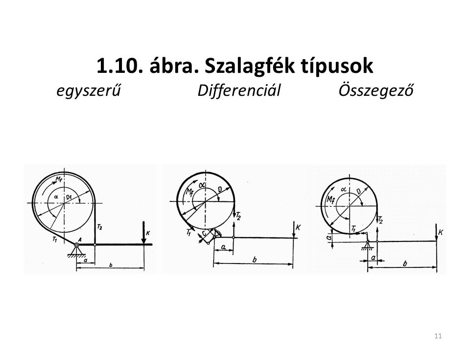 1.10. ábra. Szalagfék típusok egyszerű Differenciál Összegező