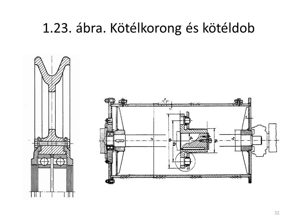 1.23. ábra. Kötélkorong és kötéldob