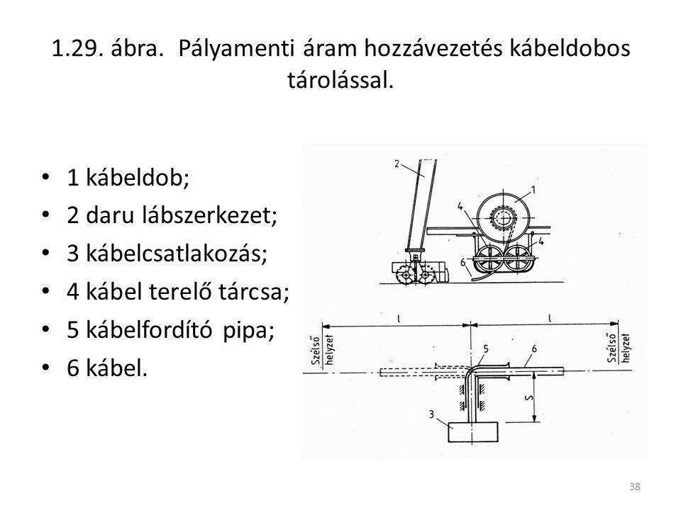1.29. ábra. Pályamenti áram hozzávezetés kábeldobos tárolással.