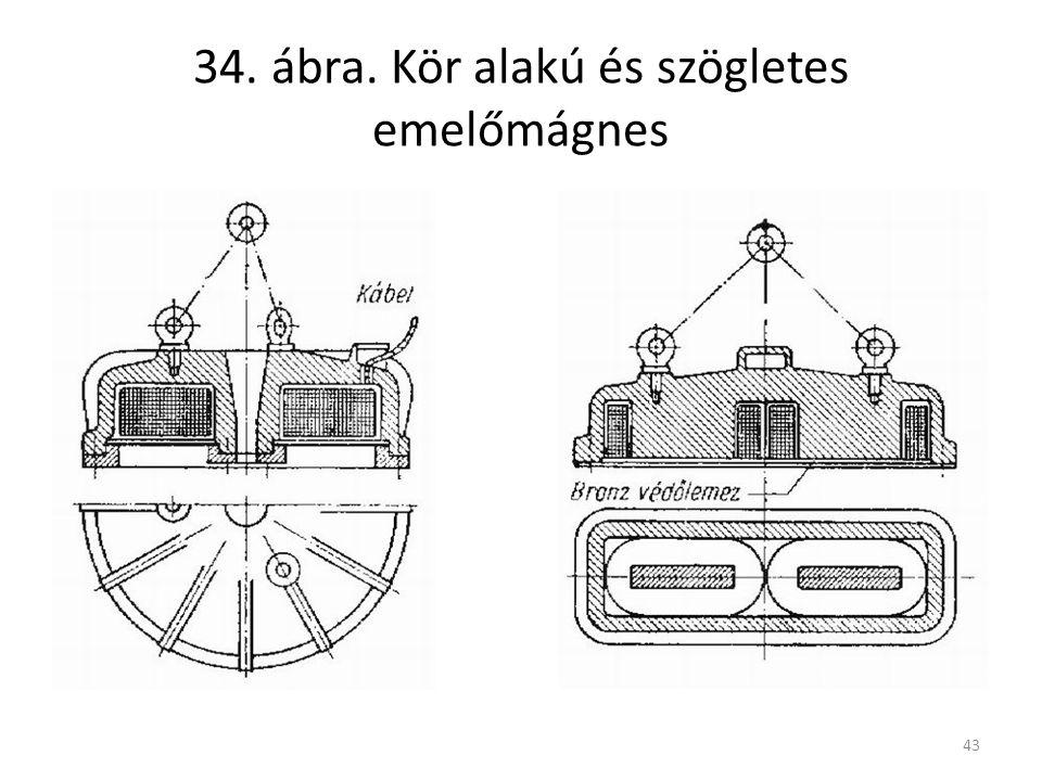 34. ábra. Kör alakú és szögletes emelőmágnes