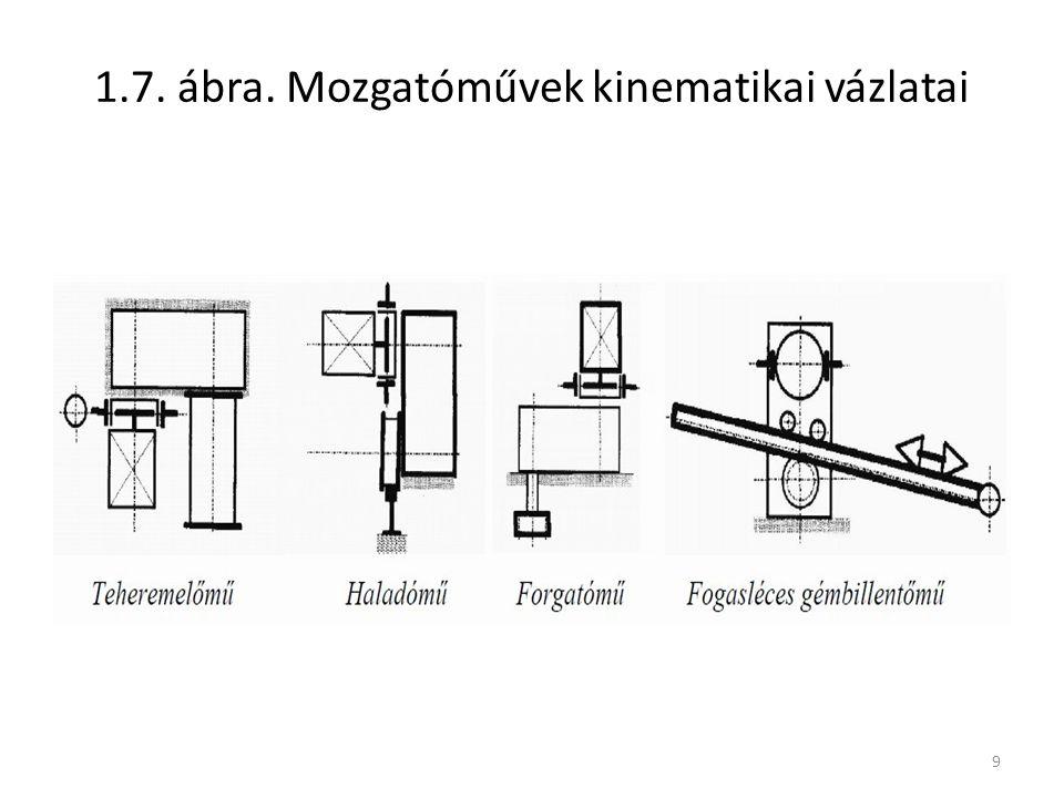 1.7. ábra. Mozgatóművek kinematikai vázlatai